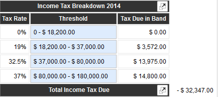 Example of Income Tax paid by Australian Tax Payer