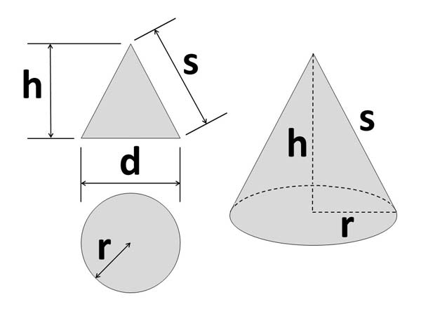 Cone shape Calculator: This image shows a Cone shape with associated calculations used by the Rhombus Shape Calculator