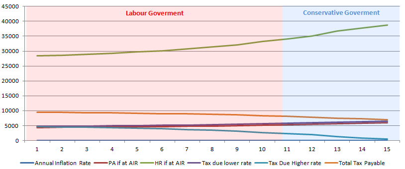 A Graph which illustrates what Personal Allowance figures would look like if based on the Annual Inflation Rate