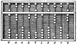 History of the Abacus | History of Calculators