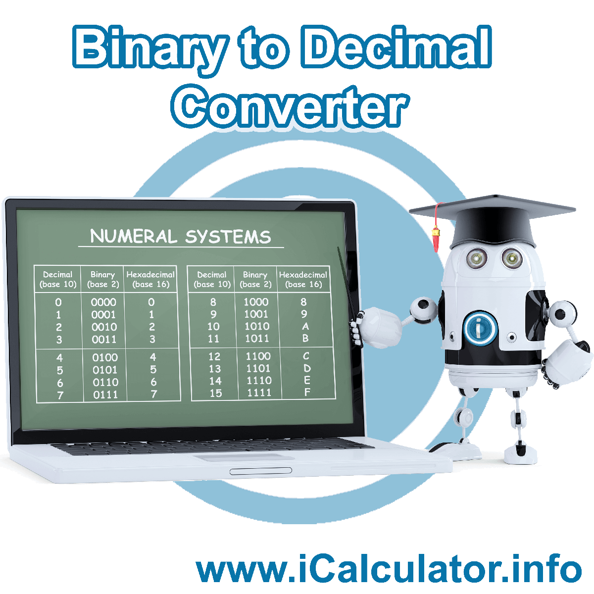 Binary to Decimal Converter. This image shows the properties and formula for Binary to Decimal Converter