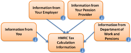 HMRC PAYE Factors