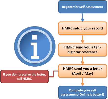 Self Assessment Tax Form