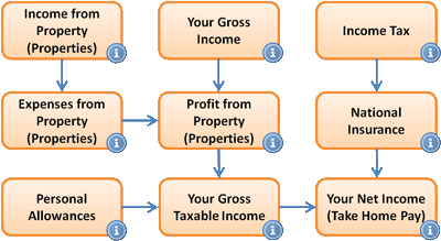 Landlord Income Tax Process