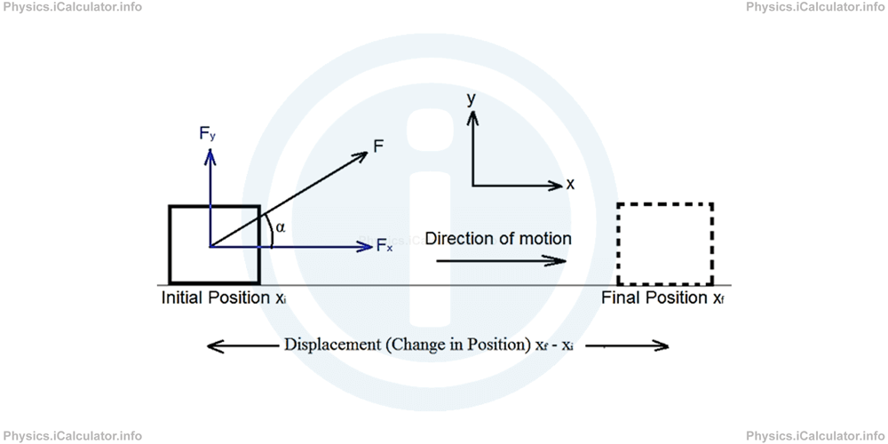 Physics Tutorials: This image shows an object at the initial position and then a slihoutte of the same object at its final position to illustrate displacement (A change in position)