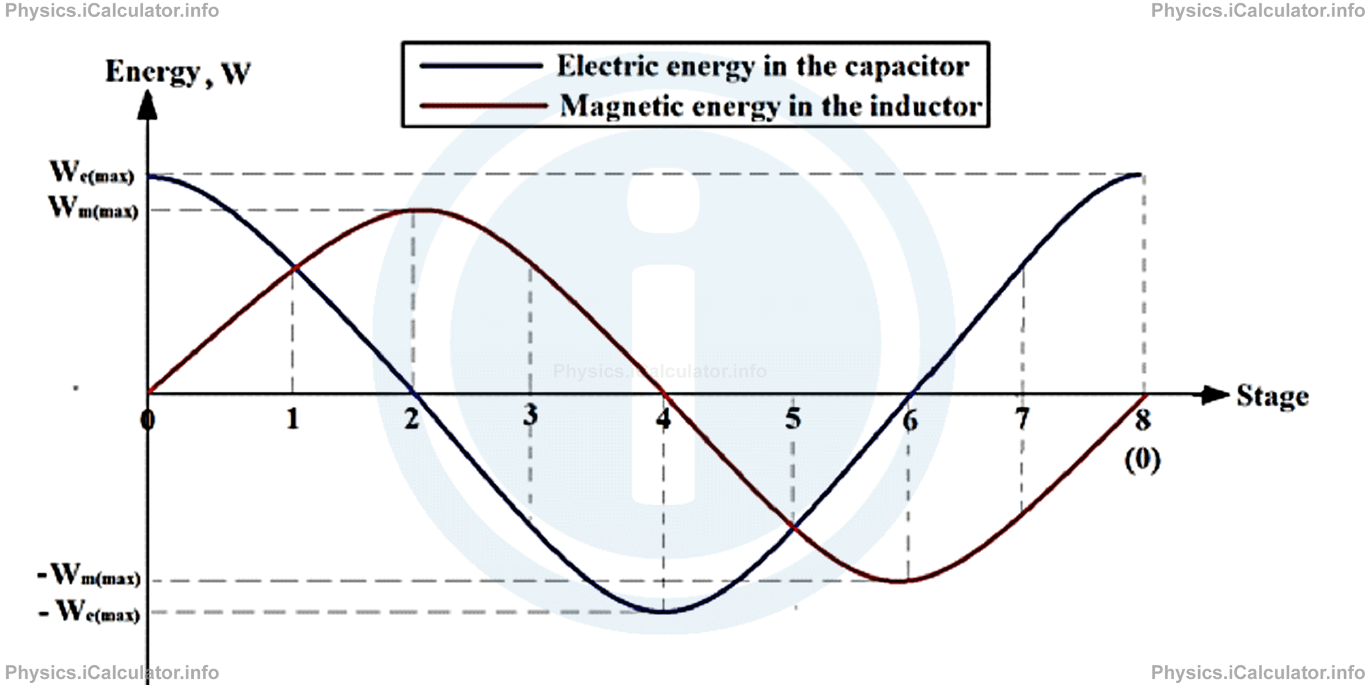 Physics Tutorials: This image provides visual information for the physics tutorial Alternating Current. LC Circuits