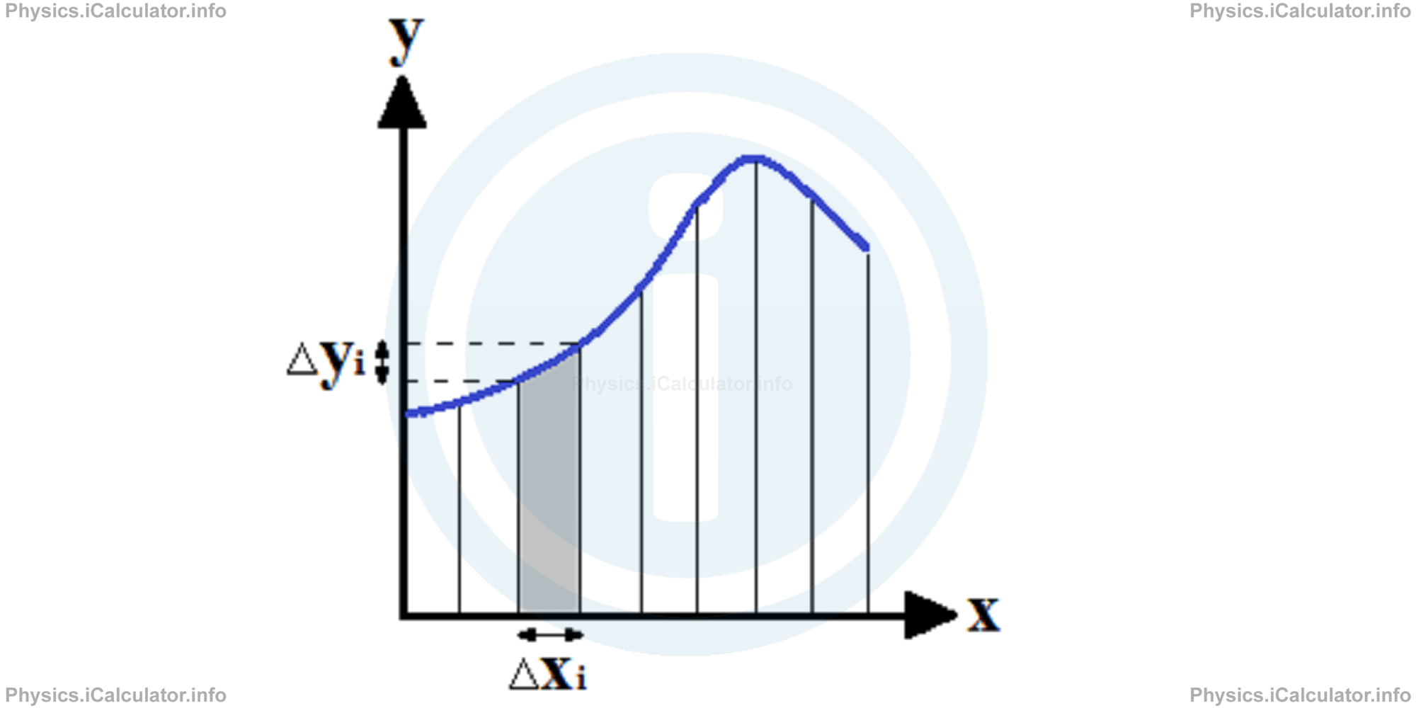 Physics Tutorials: This image provides visual information for the physics tutorial Ampere's Law