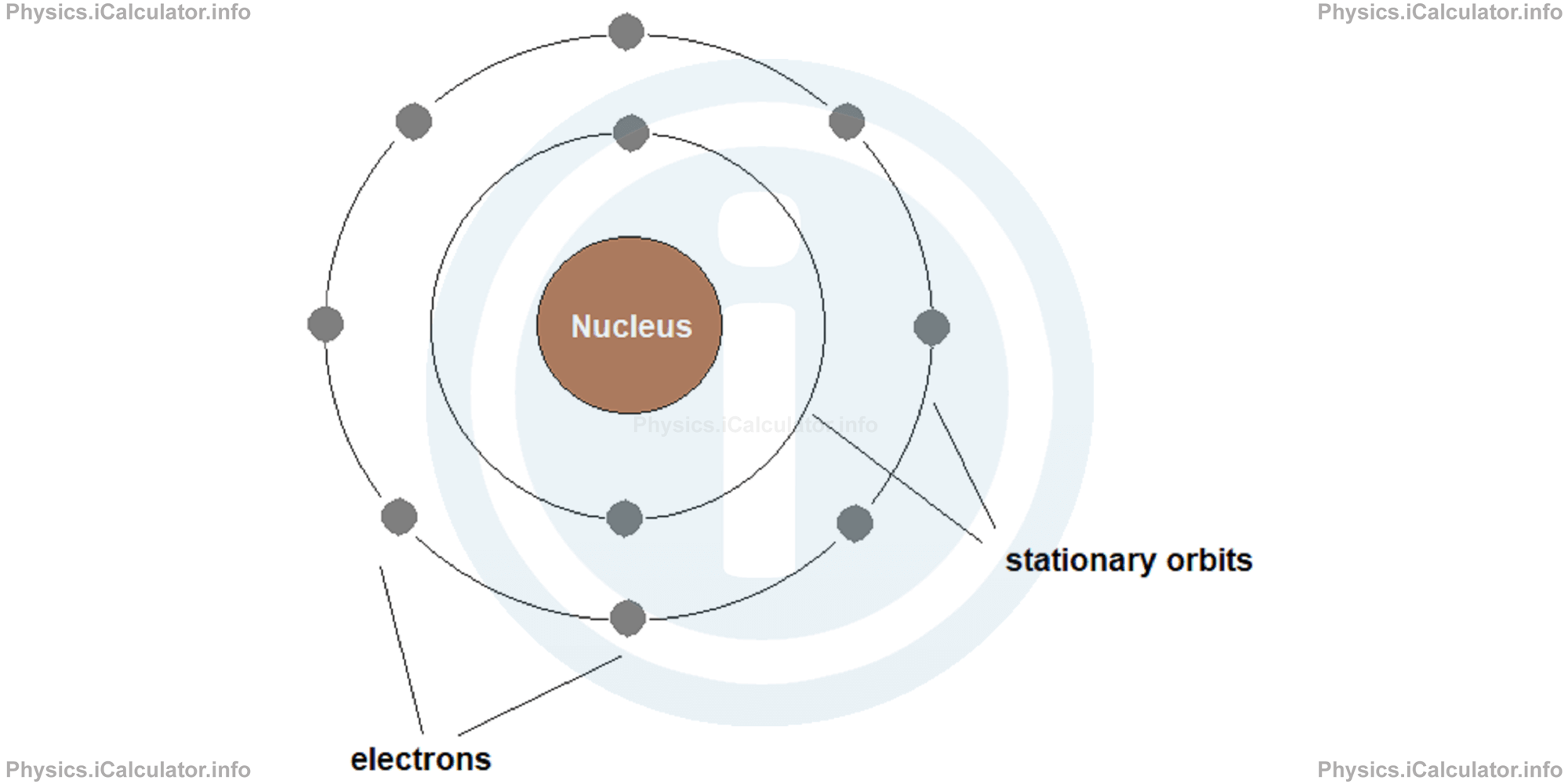 Physics Tutorials: This image provides visual information for the physics tutorial Atomic Nucleus and Its Structural Properties