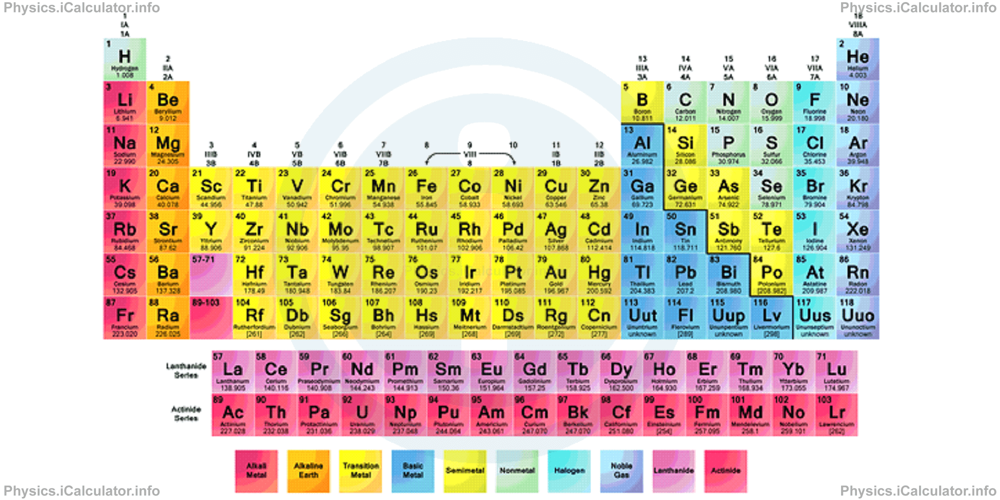 Physics Tutorials: This image provides visual information for the periodic table
