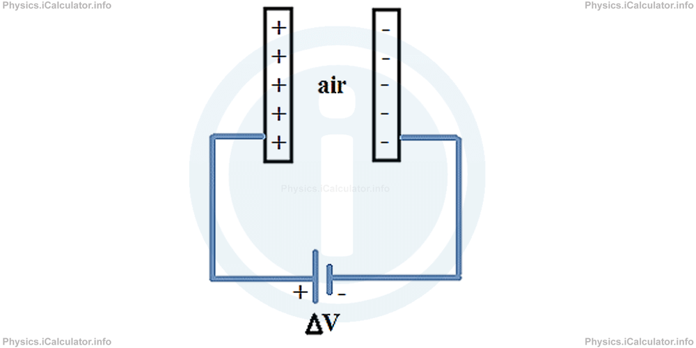Physics Tutorials: This image provides visual information for the physics tutorial Capacitance and Capacitors