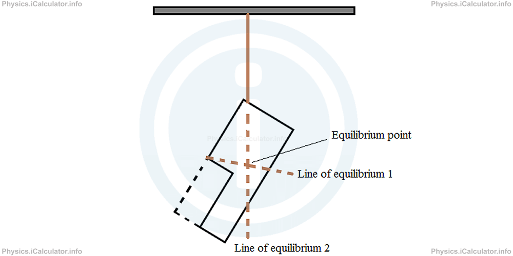 Physics Tutorials: This image provides visual information for the physics tutorial Centre of Mass. Types of Equilibrium