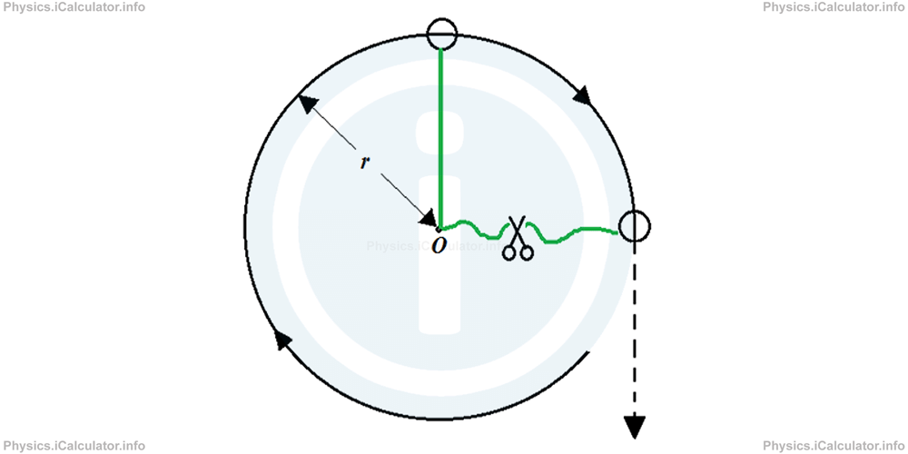 Physics Tutorials: This image provides visual information for the physics tutorial Centripetal Force