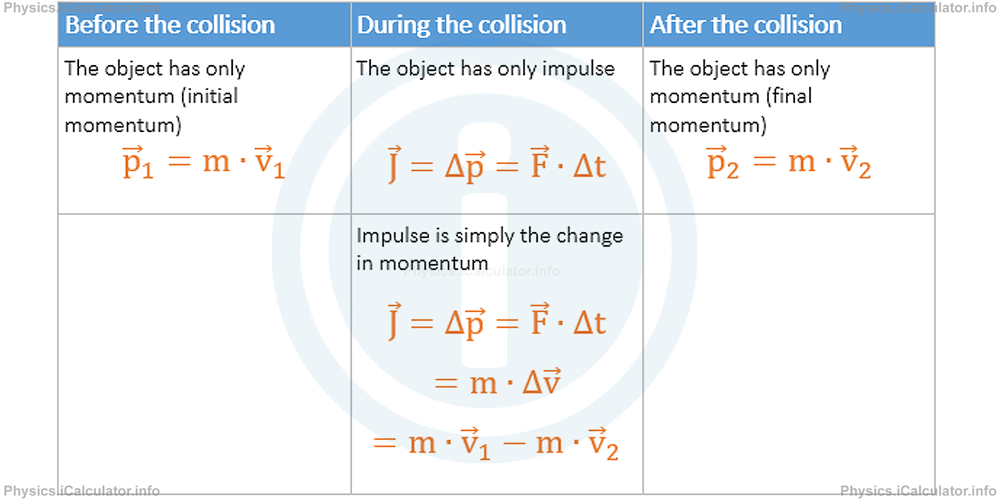 Physics Tutorials: This image provides visual information for the physics tutorial Collision and Impulse. Types of Collision