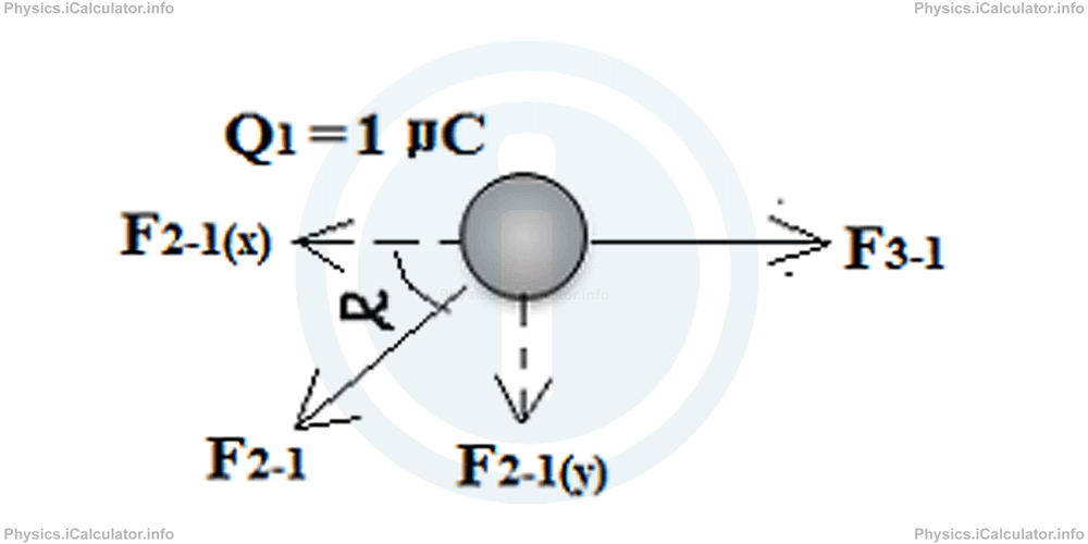 Physics Tutorials: This image provides visual information for the physics tutorial Coulomb's Law
