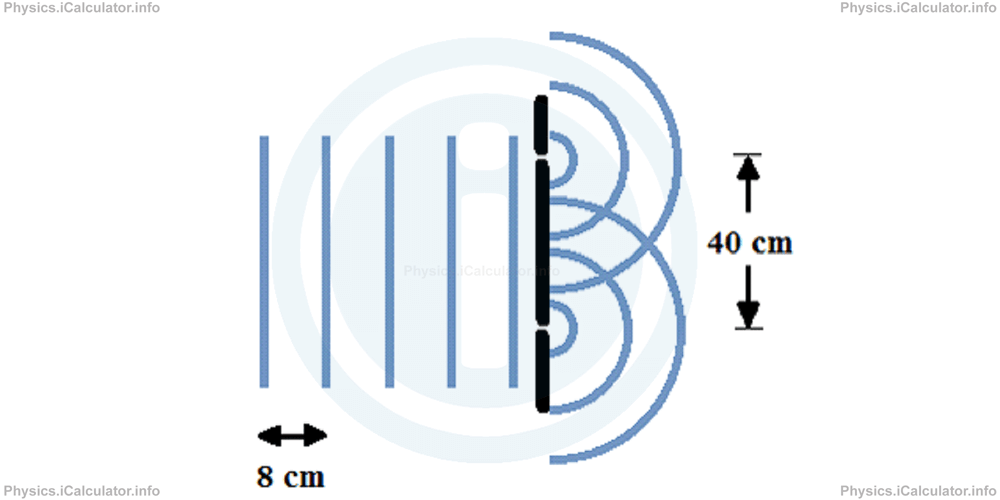Physics Tutorials: This image provides visual information for the physics tutorial Diffraction of Waves