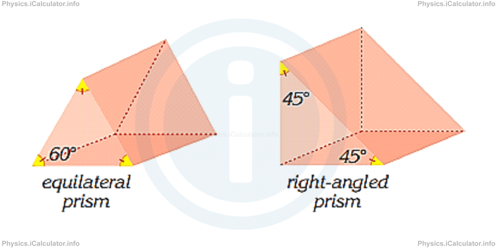 Physics Tutorials: This image provides visual information for the physics tutorial Dispersion of Light