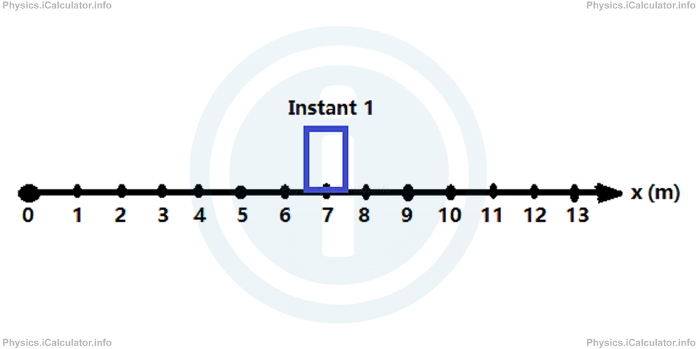 Physics Tutorials: This image shows an object placed ont a horizontal grid labeled zero on the left increasing in steps of one units through to 13 on the right. A square is positioned as unit 7 and labelled Instant 1