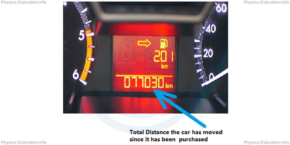Physics Tutorials: This image shows a car display with the trip journey showing 201 km and the total distance travelled by the car as 077030