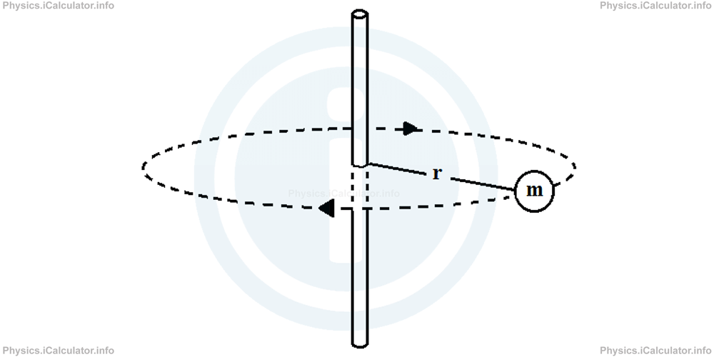 Physics Tutorials: This image provides visual information for the physics tutorial Dynamics of Rotational Motion