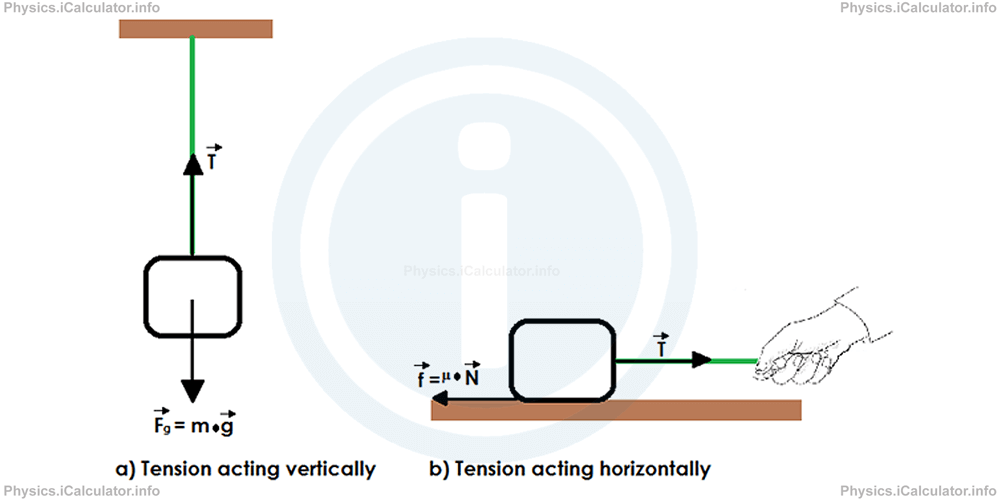 Physics Tutorials: This image provides visual information for the physics tutorial Types of Forces III (Elastic Force and Tension)