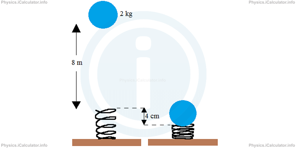 Physics Tutorials: This image provides visual information for the physics tutorial Elastic Potential Energy and Combination of Springs