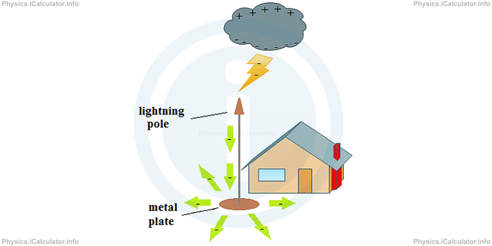 Physics Tutorials: This image provides visual information for the physics tutorial Electric Charges. Conductors and Insulators