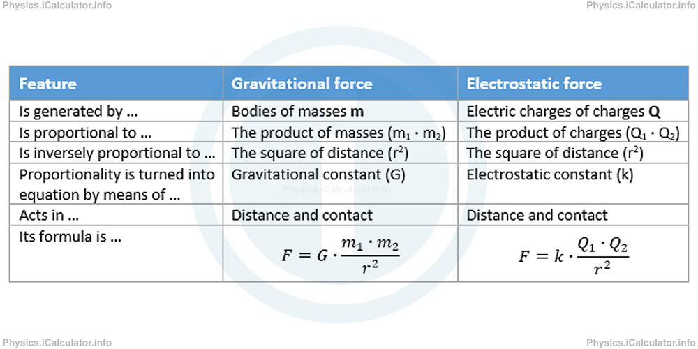 Physics Tutorials: This image provides visual information for the physics tutorial Electric Field