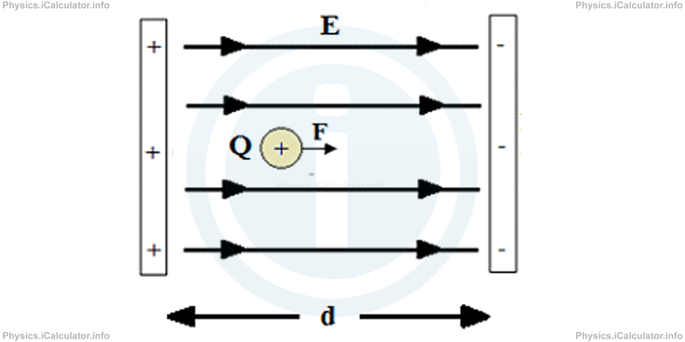 Physics Tutorials: This image provides visual information for the physics tutorial Electric Potential