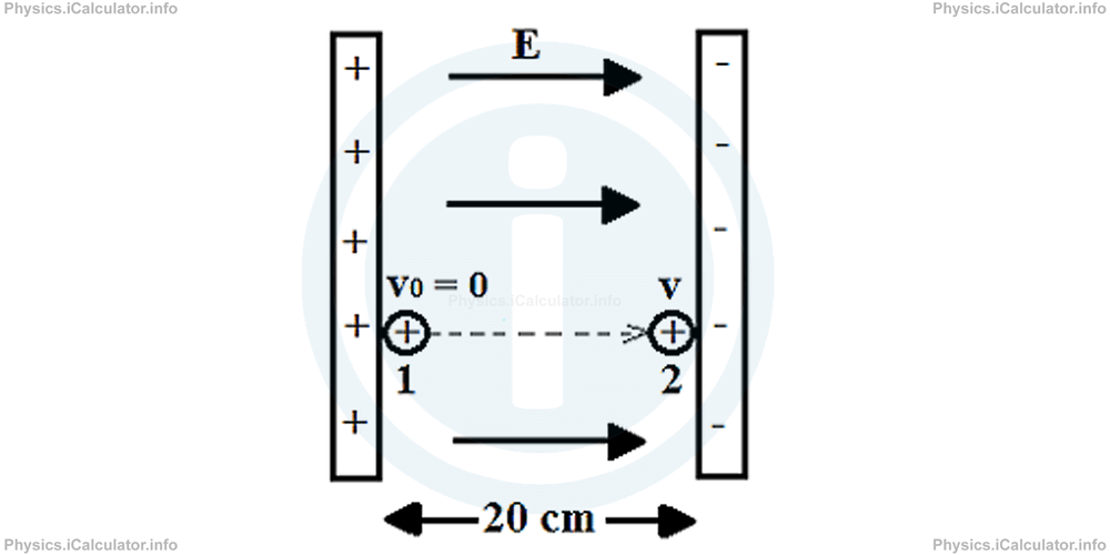 Physics Tutorials: This image provides visual information for the physics tutorial Electric Potential Energy