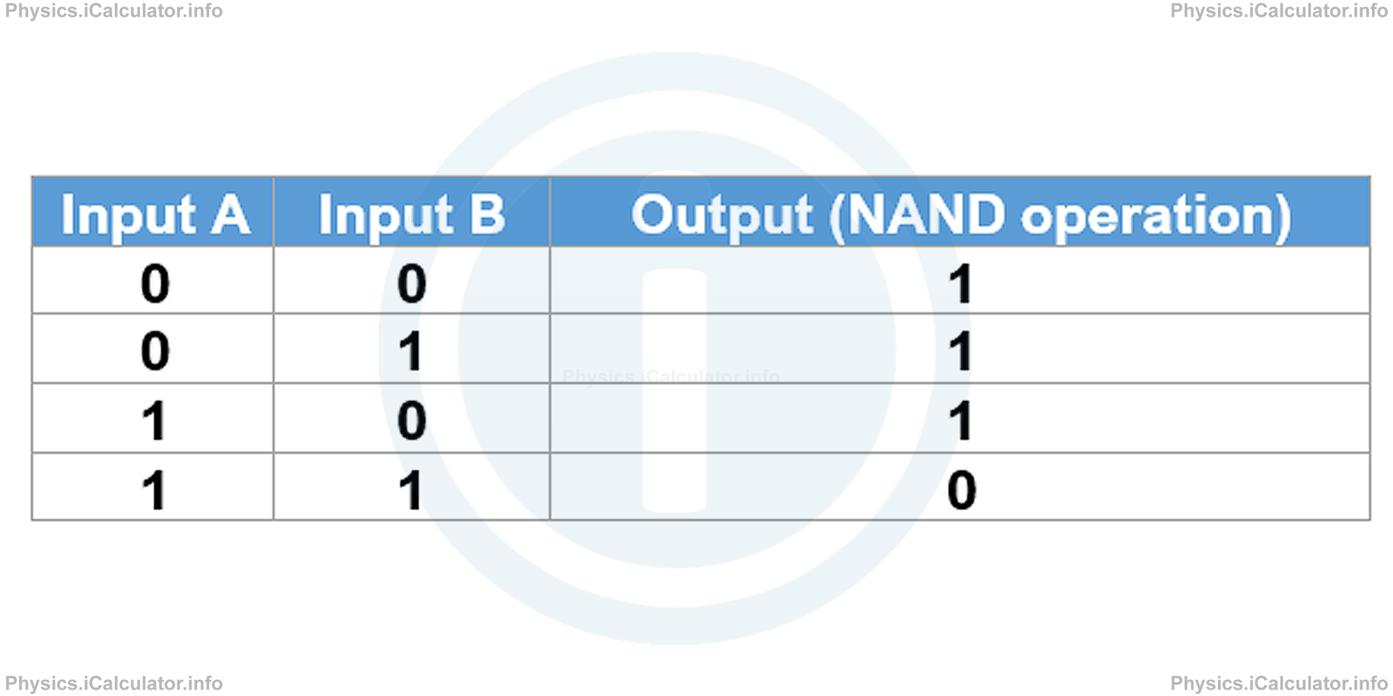 Physics Tutorials: This image provides visual information for the physics tutorial Electronic Essentials: Analogue and Digital Signals, Binary Operations and Logic Gates