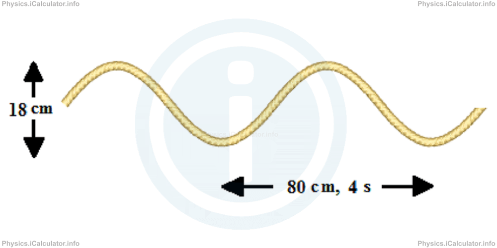 Physics Tutorials: This image provides visual information for the physics tutorial Energy and Power of Waves