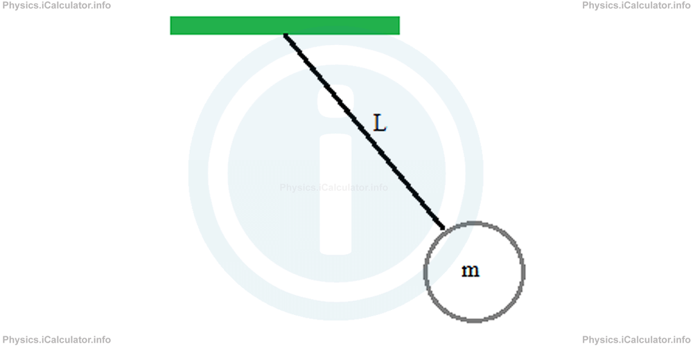Physics Tutorials: This image provides visual information for the physics tutorial Pendulums. Energy in Simple Harmonic Motion