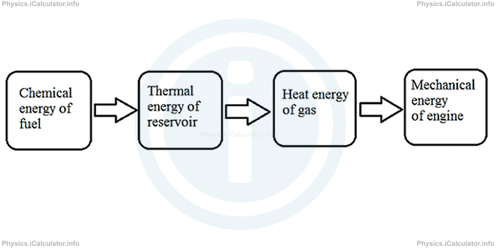 Physics Tutorials: This image provides visual information for the physics tutorial Entropy and the Second Law of Thermodynamics