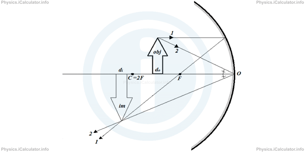 Physics Tutorials: This image provides visual information for the physics tutorial Mirrors. Equation of Curved Mirrors. Image Formation in Plane and Curved Mirrors