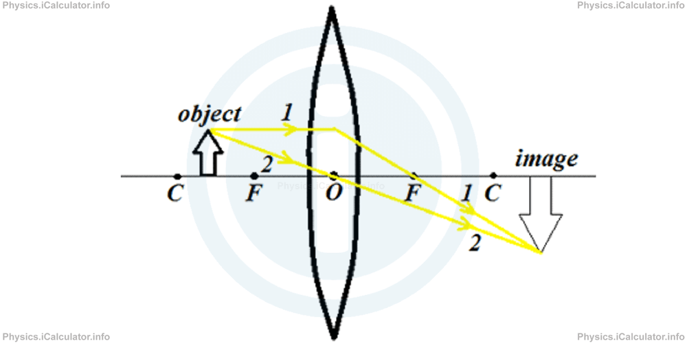 Physics Tutorials: This image provides visual information for the physics tutorial Lenses. Equation of Lenses. Image Formation of Lenses