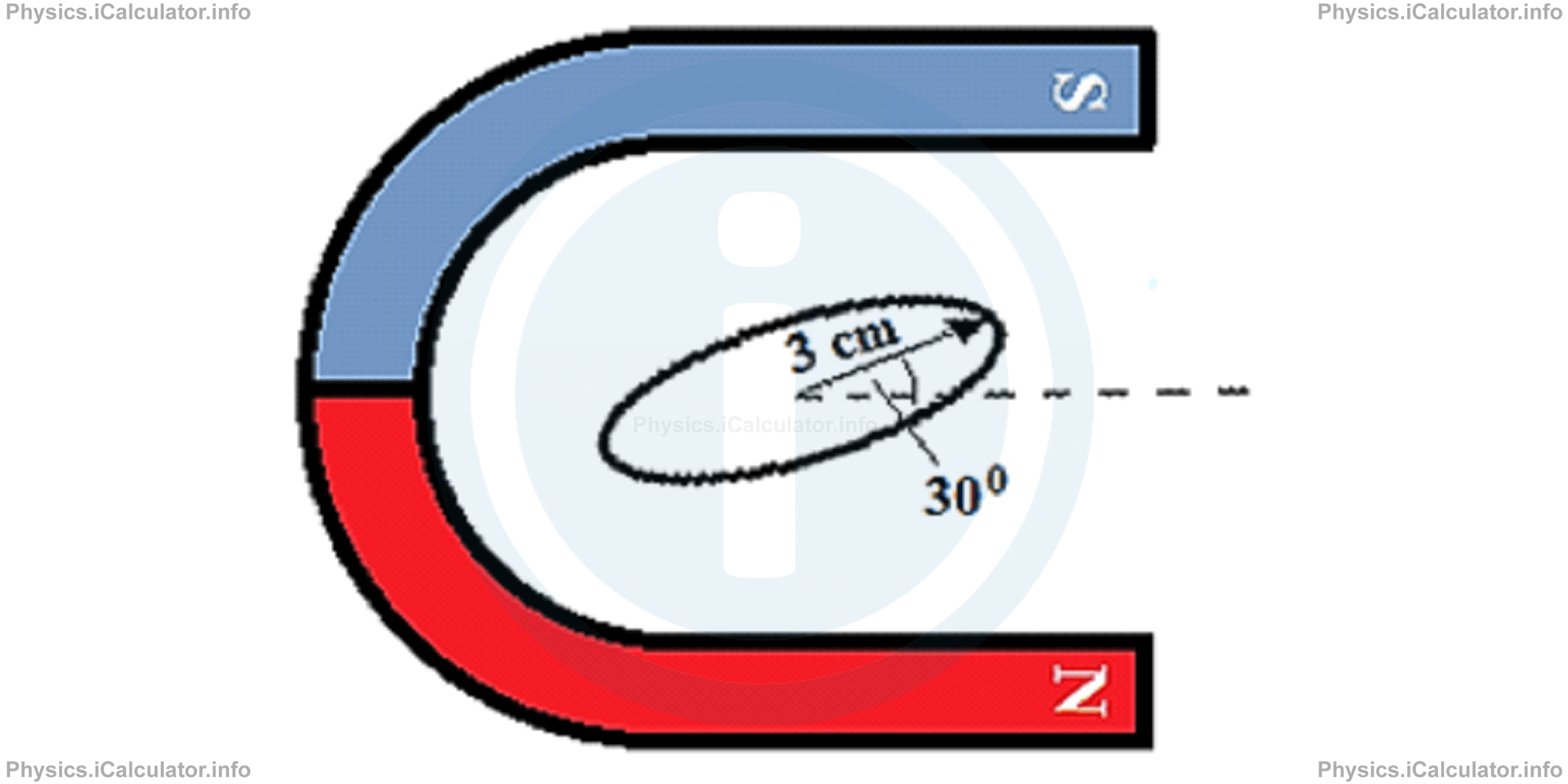 Physics Tutorials: This image provides visual information for the physics tutorial Faraday's Law of Induction