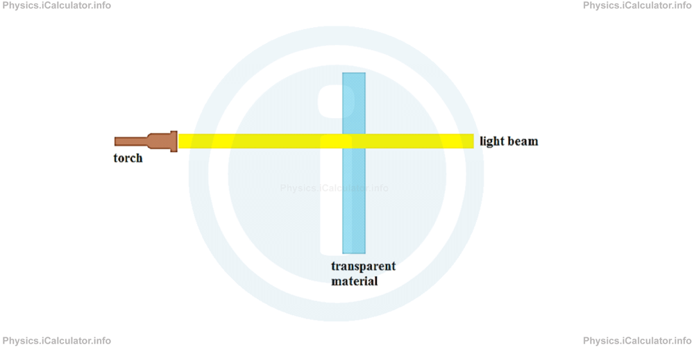 Physics Tutorials: This image provides visual information for the physics tutorial Features of Light