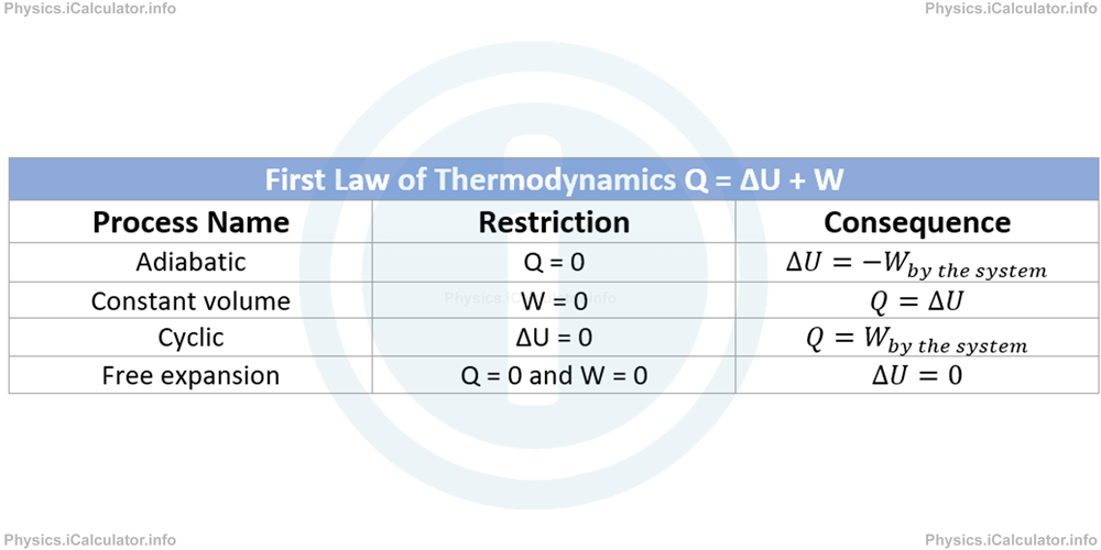 Physics Tutorials: This image provides visual information for the physics tutorial The First Law of Thermodynamics