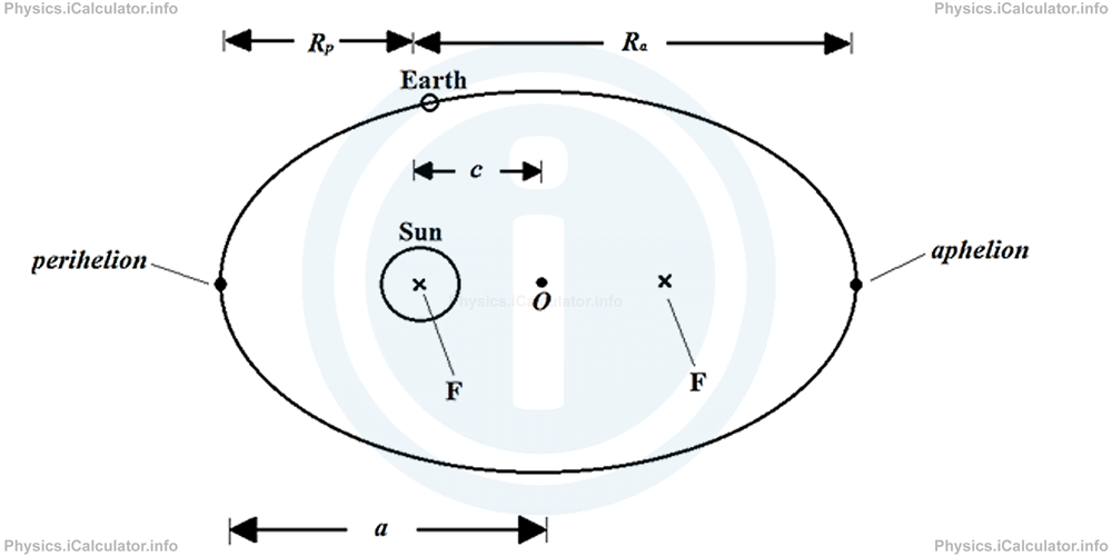 Physics Tutorials: This image provides visual information for the physics tutorial Gravitational Potential Energy. Kepler Laws