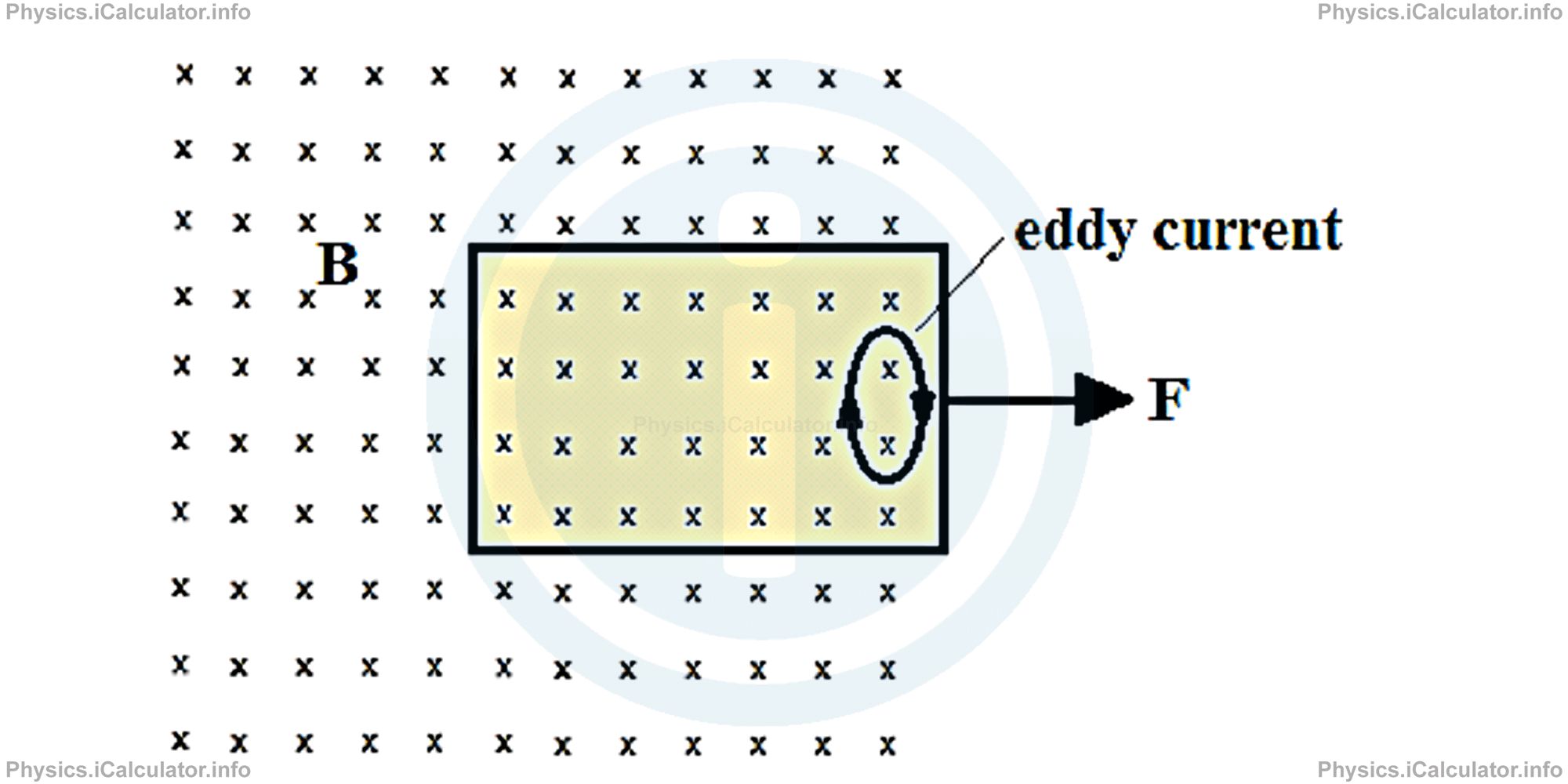 Physics Tutorials: This image provides visual information for the physics tutorial Induction and Energy Transfers