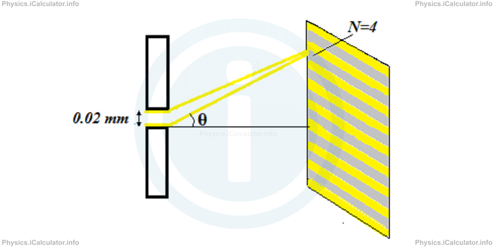Physics Tutorials: This image provides visual information for the physics tutorial Interference and Diffraction of Light