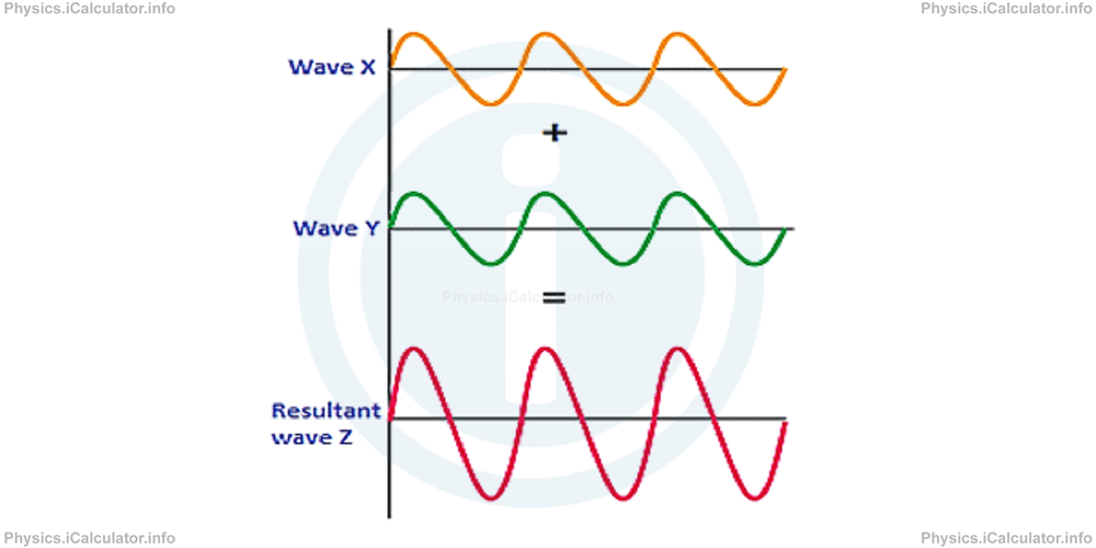 Physics Tutorials: This image provides visual information for the physics tutorial Interference of Waves