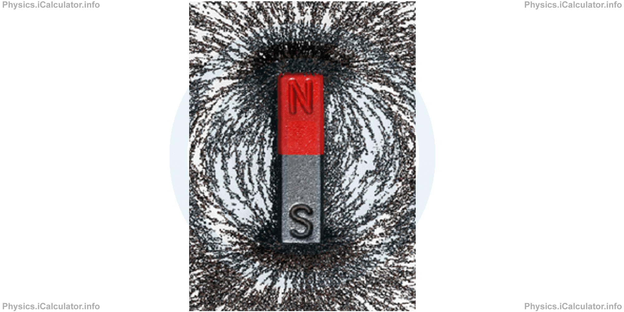 Physics Tutorials: This image provides visual information for the physics tutorial Introduction to Magnetism
