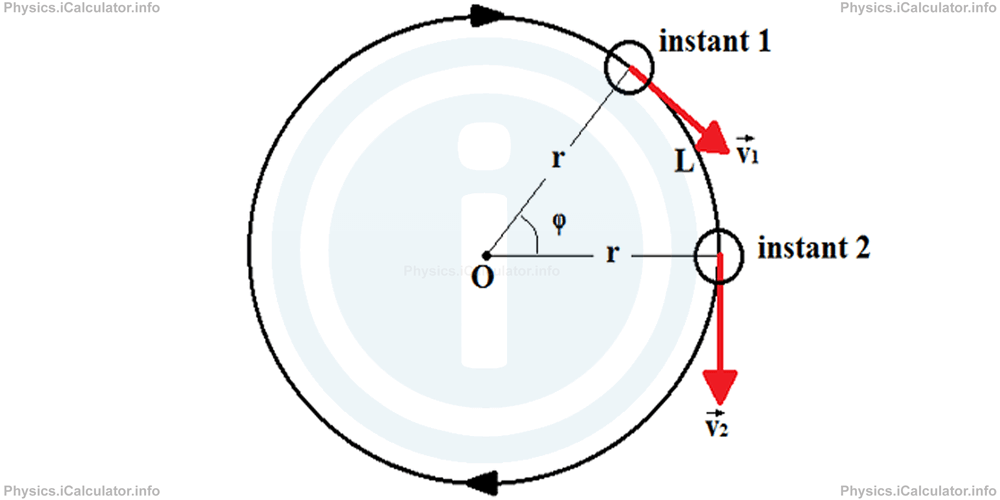 Physics Tutorials: This image provides visual information for the physics tutorial Kinematics of Rotational Motion