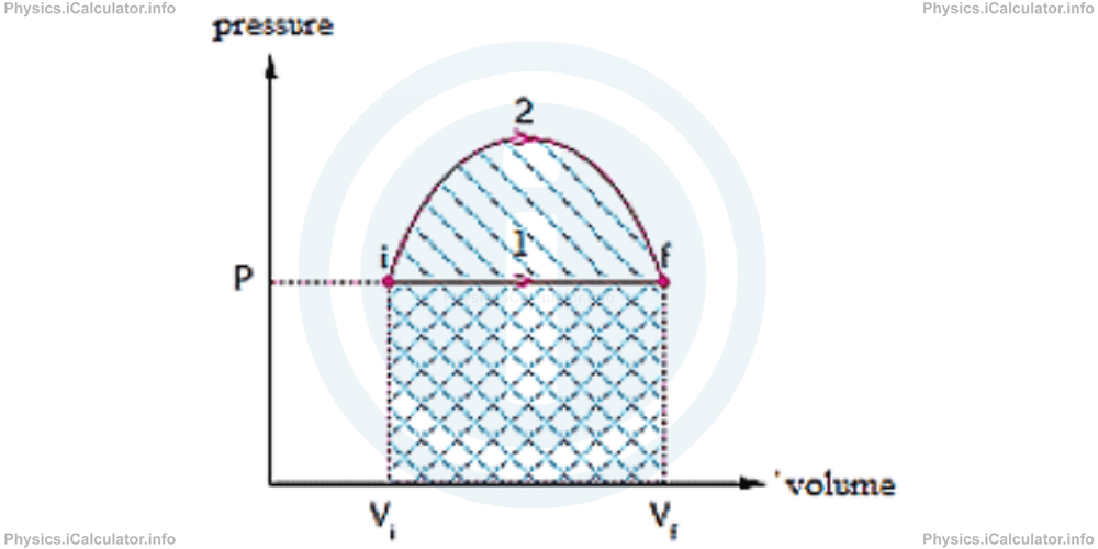 Physics Tutorials: This image provides visual information for the physics tutorial The Kinetic Theory of Gases. Ideal Gases