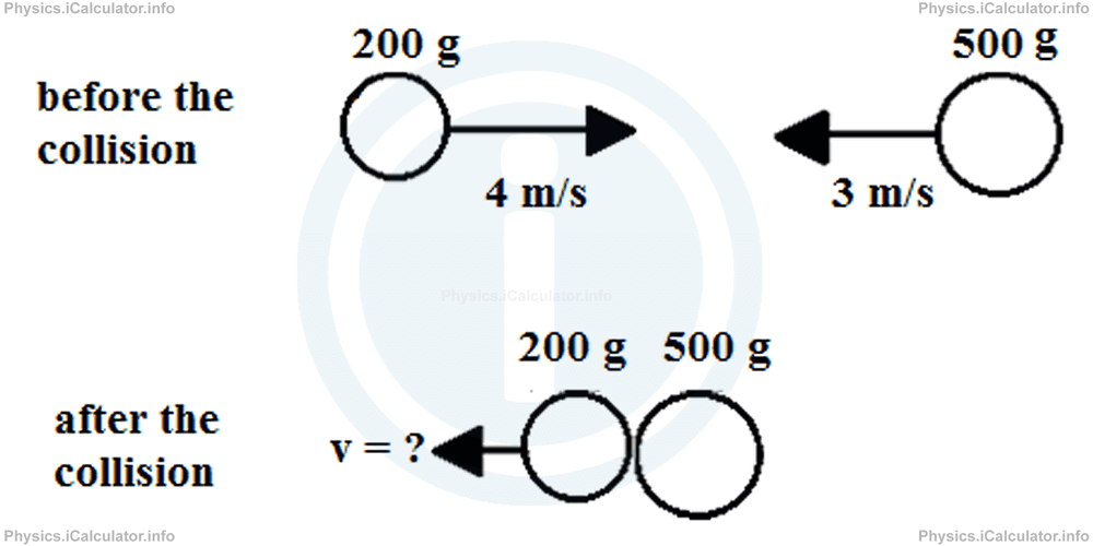 Physics Tutorials: This image provides visual information for the physics tutorial Law of Conservation of Momentum and Kinetic Energy