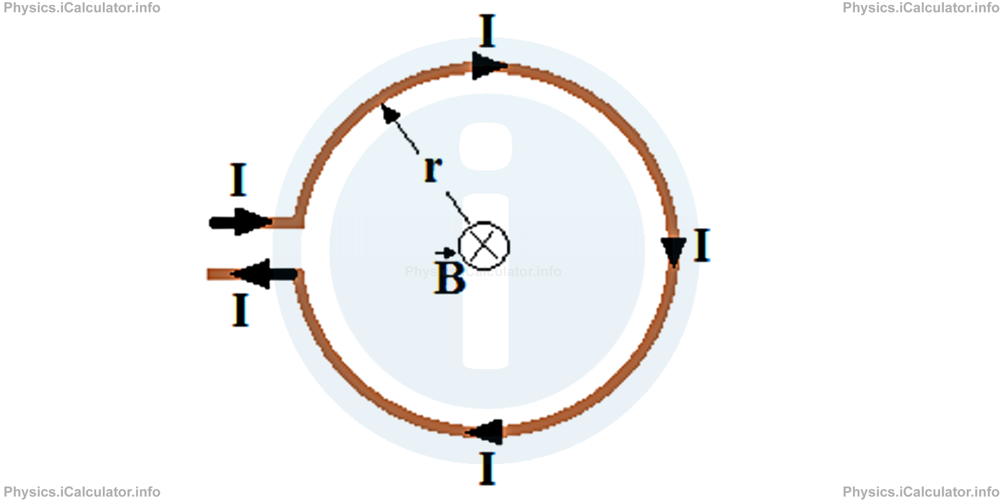 Physics Tutorials: This image provides visual information for the physics tutorial Magnetic Field Produced by Electric Currents