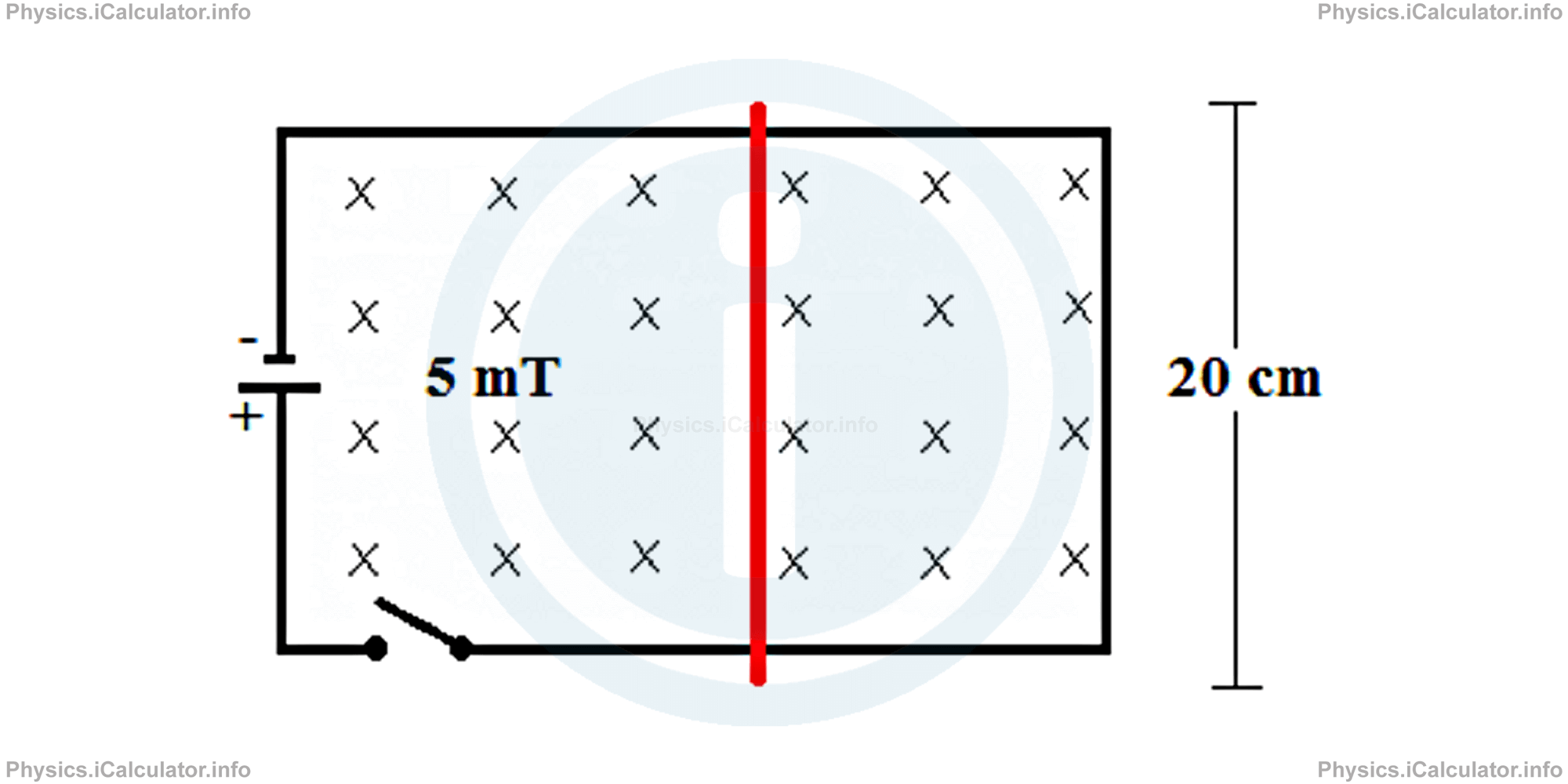 Physics Tutorials: This image provides visual information for the physics tutorial Magnetic Force on a Current Carrying Wire. Ampere's Force