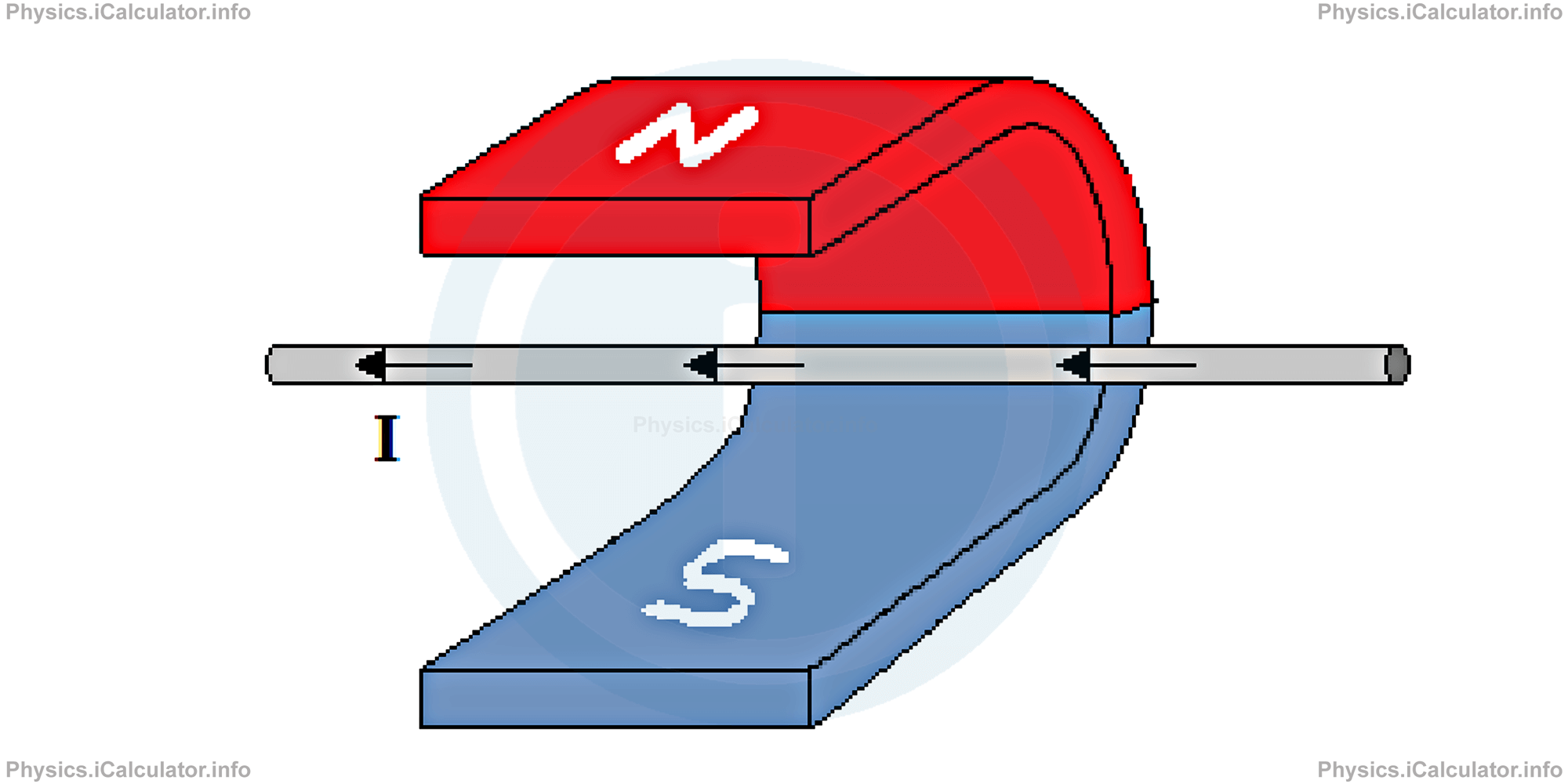 Physics Tutorials: This image provides visual information for the physics tutorial Magnetic Force on a Wire Moving Inside a Magnetic Field. Lorentz Force