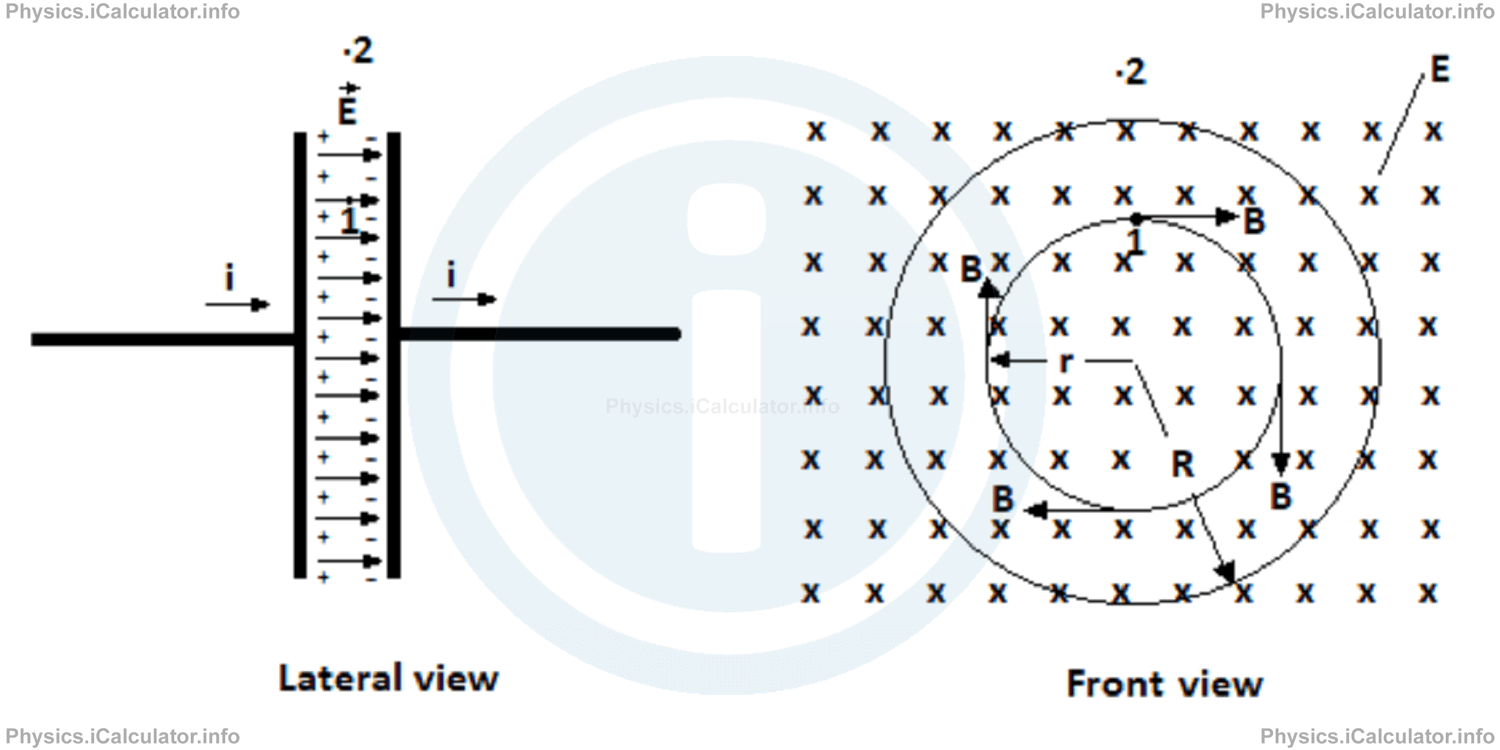 Physics Tutorials: This image provides visual information for the physics tutorial Maxwell Equations